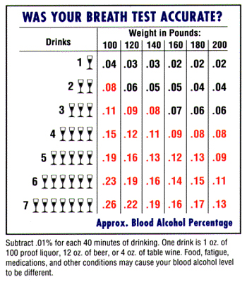 Dui Alcohol In The Body
